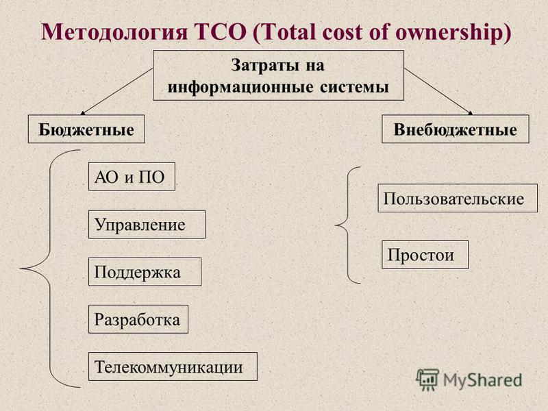 Методология TCO (Total cost of ownership) Затраты на информационные системы Бюджетные Внебюджетные АО и ПО Управление Поддержка Разработка Телекоммуникации Пользовательские Простои