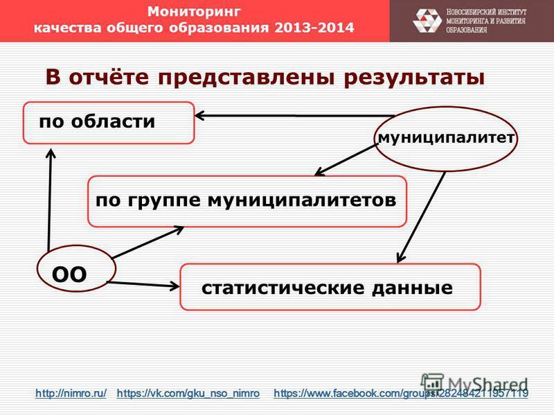 Мониторинг качества общего образования 2013-2014 В отчёте представлены результаты по области по группе муниципалитетов ОО муниципалитет http://nimro.ru/http://nimro.ru/ https://vk.com/gku_nso_nimro https://www.facebook.com/groups/282484211957119https