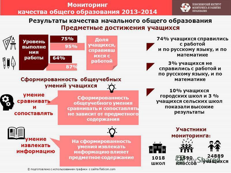 Мониторинг качества общего образования 2013-2014 1018 школ 24889 учащихся 1590 классов 74% учащихся справились с работой и по русскому языку, и по математике Участники мониторинга : 75% 64% 95% 87% Уровень выполнения работы Доля учащихся, справивш их