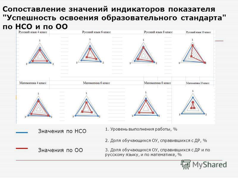 Сопоставление значений индикаторов показателя