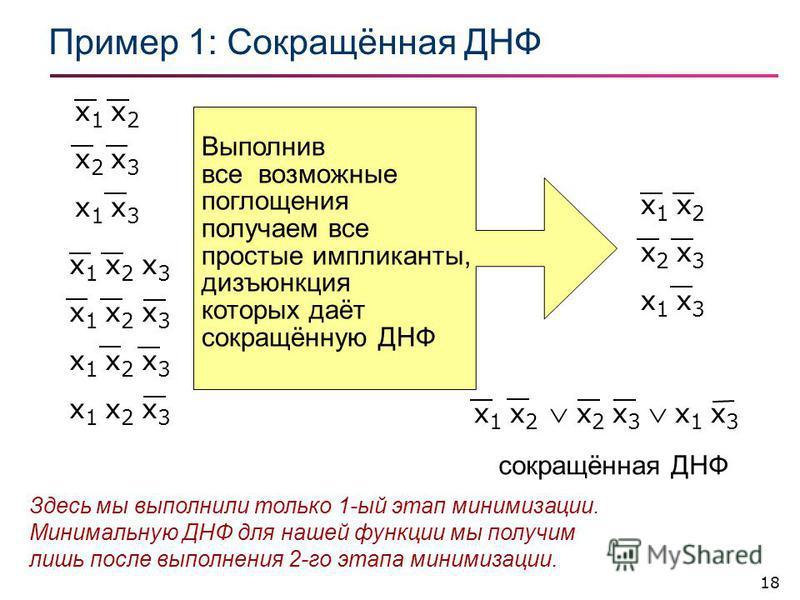 18 Пример 1: Сокращённая ДНФ x 1 x 2 x 2 x 3 x 1 x 3 Выполнив все возможные поглощения получаем все простые импликанты, дизъюнкция которых даёт сокращённую ДНФ x 1 x 2 x 2 x 3 x 1 x 3 сокращённая ДНФ x 1 x 2 x 2 x 3 x 1 x 3 x 1 x 2 x 3 Здесь мы выпол