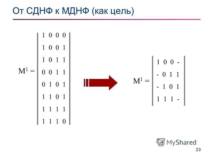 23 От СДНФ к МДНФ (как цель) 1 0 0 0 1 0 0 1 1 0 1 1 0 0 1 1 0 1 1 1 0 1 1 1 1 1 1 0 M1 =M1 = 1 0 0 - - 0 1 1 - 1 0 1 1 1 1 - M1 =M1 =