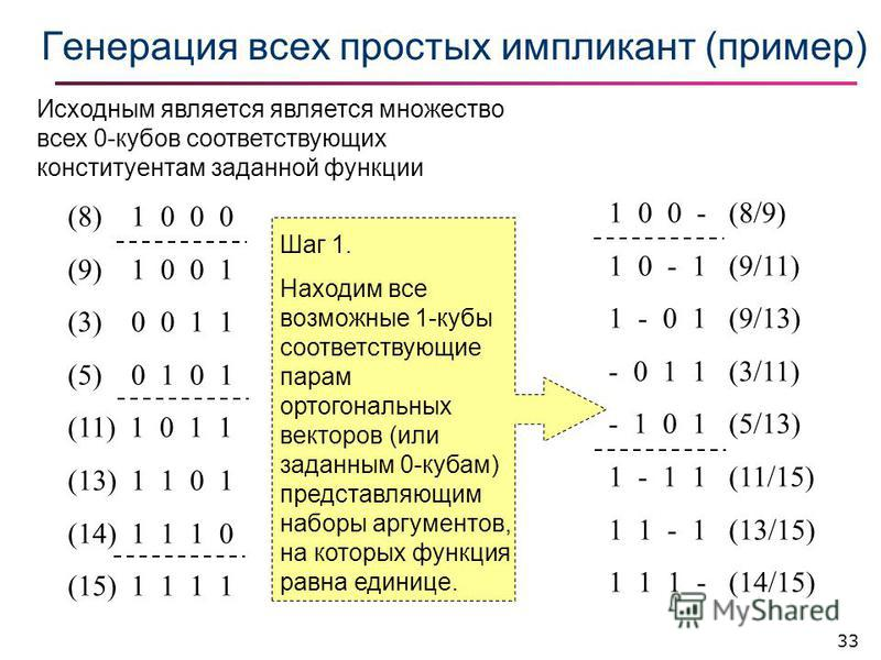 33 Генерация всех простых импликант (пример) (8) 1 0 0 0 (9) 1 0 0 1 (3) 0 0 1 1 (5) 0 1 0 1 (11) 1 0 1 1 (13) 1 1 0 1 (14) 1 1 1 0 (15) 1 1 1 1 1 0 0 - (8/9) 1 0 - 1 (9/11) 1 - 0 1 (9/13) - 0 1 1 (3/11) - 1 0 1 (5/13) 1 - 1 1 (11/15) 1 1 - 1 (13/15)