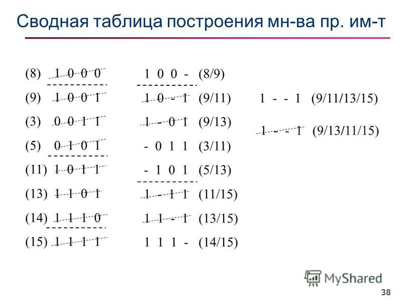 38 Сводная таблица построения мн-ва пр. им-т (8) 1 0 0 0 (9) 1 0 0 1 (3) 0 0 1 1 (5) 0 1 0 1 (11) 1 0 1 1 (13) 1 1 0 1 (14) 1 1 1 0 (15) 1 1 1 1 1 0 0 - (8/9) 1 0 - 1 (9/11) 1 - 0 1 (9/13) - 0 1 1 (3/11) - 1 0 1 (5/13) 1 - 1 1 (11/15) 1 1 - 1 (13/15)
