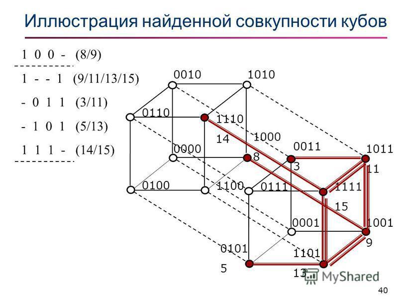 40 Иллюстрация найденной совкупности кубов 1 0 0 - (8/9) 1 - - 1 (9/11/13/15) - 0 1 1 (3/11) - 1 0 1 (5/13) 1 1 1 - (14/15) 10100010 1000 8 0000 0100 1100 0110 1110 14 1011 11 0011 3 1001 9 0001 0101 5 1101 13 01111111 15