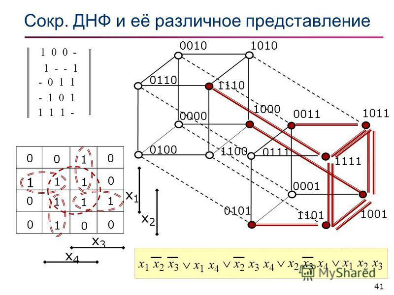 41 Сокр. ДНФ и её различное представление x3x3 x4x4 x1x1 x2x2 0 0 1 0 1 1 1 0 0 1 1 1 0 1 0 0 1000 1001 1 0 0 - x1 x2 x3x1 x2 x3 1110 x 1 x 2 x 3 1 1 1 - 10100010 0000 0100 1100 0110 0001 0111 0101 x 2 x 3 x 4 - 1 0 1 0011 x 2 x 3 x 4 - 0 1 1 1011 11