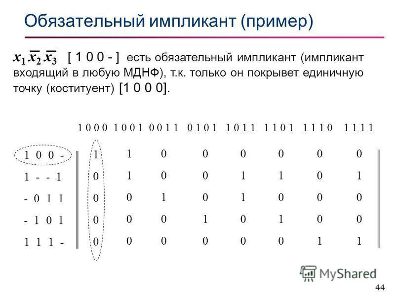 44 Обязательный импликант (пример) 1 0 0 - 1 - - 1 - 0 1 1 - 1 0 1 1 1 1 - 1 0 0 0 1 0 0 1 0 0 1 1 0 1 0 1 1 0 1 1 1 1 0 1 1 1 1 0 1 1 1 1 1000010000 1100011000 0010000100 0001000010 0110001100 0101001010 0000100001 0100101001 x 1 x 2 x 3 [ 1 0 0 - ]