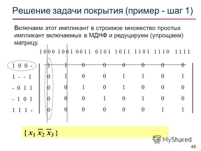 45 Решение задачи покрытия (пример - шаг 1) 1 0 0 - 1 - - 1 - 0 1 1 - 1 0 1 1 1 1 - 1 0 0 0 1 0 0 1 0 0 1 1 0 1 0 1 1 0 1 1 1 1 0 1 1 1 1 0 1 1 1 1 1000010000 1100011000 0010000100 0001000010 0110001100 0101001010 0000100001 0100101001 Включаем этот