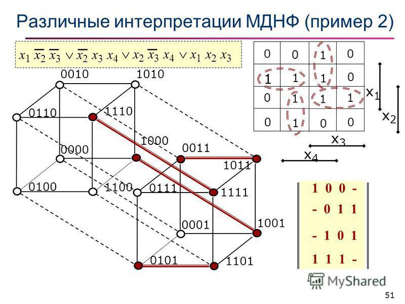 51 Различные интерпретации МДНФ (пример 2) 10100010 0000 0100 1100 0110 0001 0111 x3x3 x4x4 x1x1 x2x2 0 0 1 0 1 1 1 0 0 1 1 1 0 1 0 0 1110 1111 1 1 1 - x 1 x 2 x 3 1000 1001 1 0 0 - x1 x2 x3x1 x2 x3 1011 0011 - 0 1 1 x 2 x 3 x 4 0101 1101 - 1 0 1 x 2