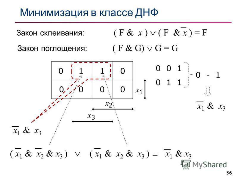 56 Минимизация в классе ДНФ Закон поглощения: ( F & G) G = G Закон склеивания: ( F & x ) ( F & x ) = F 0110 0000 x2x2 x3x3 x1x1 x 1 & x 3 ( x 1 & x 2 & x 3 ) = 0 0 1 0 1 1 0 - 1 x 1 & x 3 ( x 1 & x 2 & x 3 )