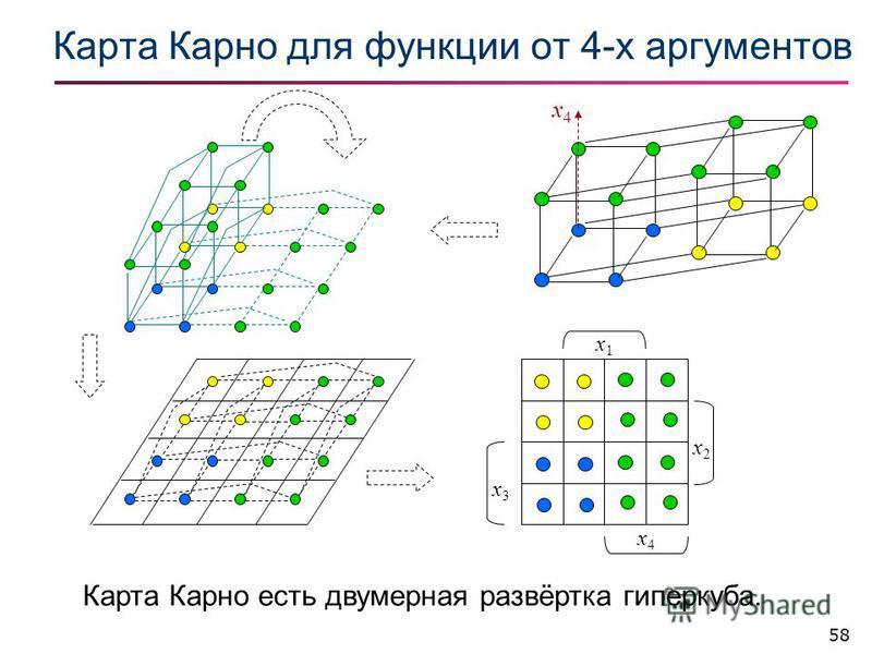 58 Карта Карно для фонкции от 4-х аргументов Карта Карно есть двумерная развёртка гиперкуба. x2x2 x4x4 x3x3 x1x1 x4x4