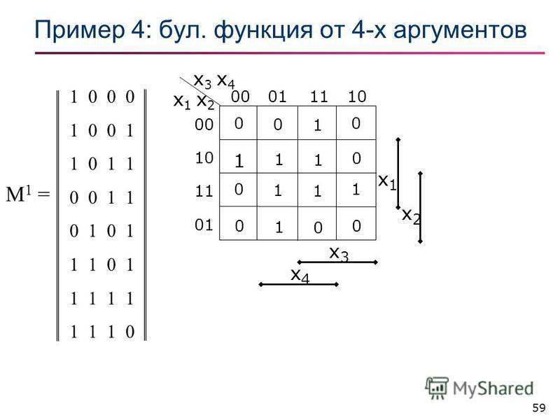 59 Пример 4: бул. фонкция от 4-х аргументов 1 0 0 0 1 0 0 1 1 0 1 1 0 0 1 1 0 1 1 1 0 1 1 1 1 1 1 0 M1 =M1 = x3x3 x4x4 x1x1 x2x2 x 1 x 2 x 3 x 4 00011110 00 10 11 01 0 0 1 0 1 1 1 0 0 1 1 1 0 1 0 0