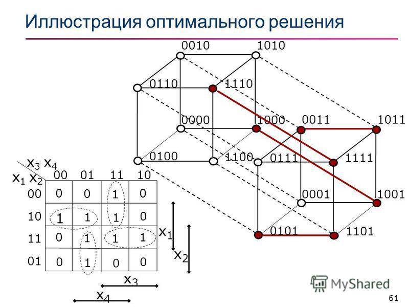 61 Иллюстрация оптимального решения 10100010 10000000 0100 1100 01101110 10110011 10010001 0101 1101 01111111 x3x3 x4x4 x1x1 x2x2 x 1 x 2 x 3 x 4 00011110 00 10 11 01 0 0 1 0 1 1 1 0 0 1 1 1 0 1 0 0