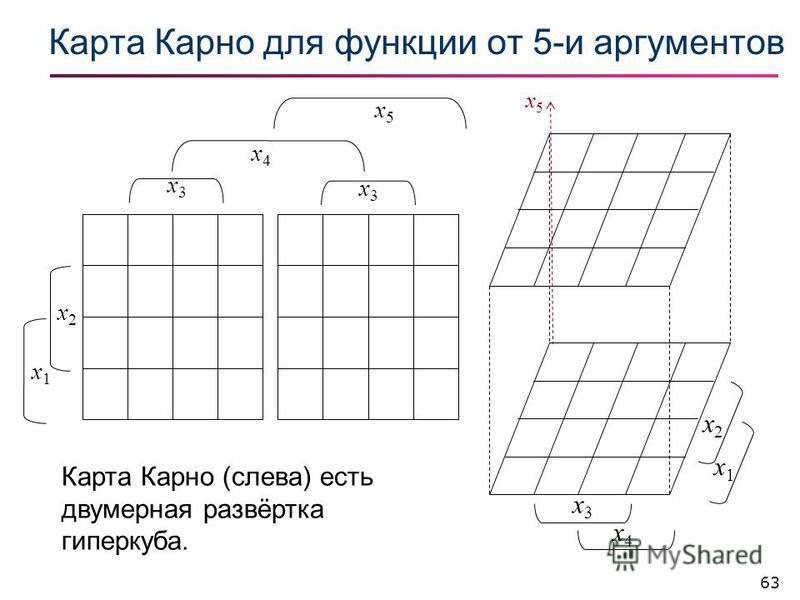 63 Карта Карно для фонкции от 5-и аргументов x5x5 x3x3 x4x4 x2x2 x1x1 x2x2 x1x1 x3x3 x3x3 x4x4 x5x5 Карта Карно (слева) есть двумерная развёртка гиперкуба.