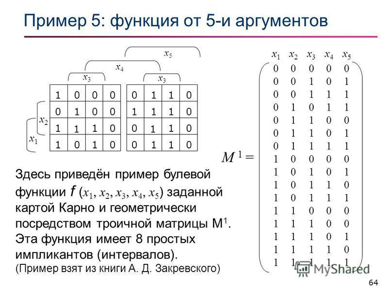64 Пример 5: фонкция от 5-и аргументов 1000 01 1 1 0 0 0 0 1 1 1 0 0110 11 1 1 1 0 0 0 0 0 1 1 x2x2 x1x1 x3x3 x3x3 x4x4 x5x5 x1x1 x2x2 x3x3 x4x4 x5x5 00000 00101 00111 01011 01100 01101 01111 10000 10101 10110 10111 11000 11100 11101 11110 11111 M 1