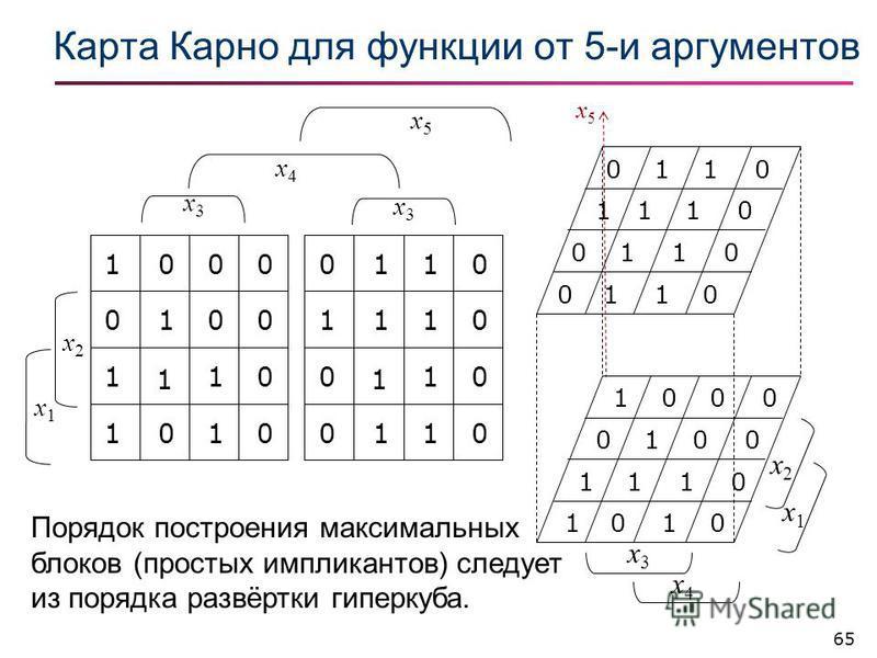65 Карта Карно для фонкции от 5-и аргументов 1000 0010 1110 1010 0110 0111 0110 0110 x5x5 x3x3 x4x4 x2x2 x1x1 1000 01 1 1 0 0 0 0 1 1 1 0 0110 11 1 1 1 0 0 0 0 0 1 1 x2x2 x1x1 x3x3 x3x3 x4x4 x5x5 Порядок построения максимальных блоков (простых имплик