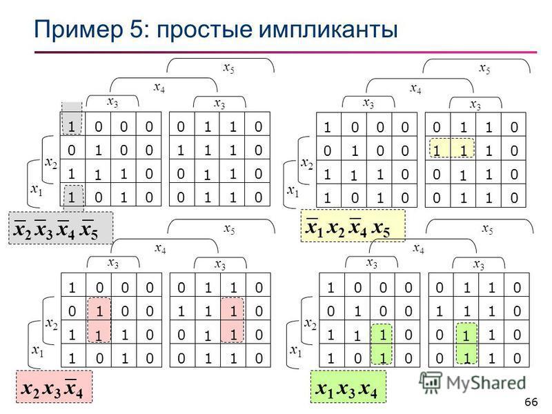 66 x1 x3 x4x1 x3 x4 x2 x3 x4x2 x3 x4 x 2 x 3 x 4 x 5 x 1 x 2 x 4 x 5 Пример 5: простые импликанты 1000 01 1 1 0 0 0 0 1 1 1 0 0110 11 1 1 1 0 0 0 0 0 1 1 x2x2 x1x1 x3x3 x3x3 x4x4 x5x5 1000 01 1 1 0 0 0 0 1 1 1 0 0110 11 1 1 1 0 0 0 0 0 1 1 x2x2 x1x1
