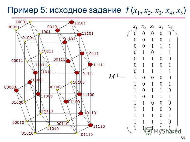 69 Пример 5: исходное задание f ( x 1, x 2, x 3, x 4, x 5 ) x1x1 x2x2 x3x3 x4x4 x5x5 00000 00101 00111 01011 01100 01101 01111 10000 10101 10110 10111 11000 11100 11101 11110 11111 M 1 = 00000 10000 01000 11000 00010 10010 01010 11010 00110 10110 011