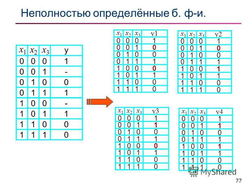 77 Неполностью определённые б. ф-и. 1 0 0 1 y1 1 0 1 0 x3x3 00 10 10 00 x2x2 x1x1 0 0 1 0 1 0 1 0 11 11 01 01 1 0 1 1 y3 1 0 1 0 x3x3 00 10 10 00 x2x2 x1x1 0 0 1 0 1 0 1 0 11 11 01 01 1 0 0 1 y2 1 0 1 0 x3x3 00 10 10 00 x2x2 x1x1 0 0 1 1 1 0 1 0 11 1