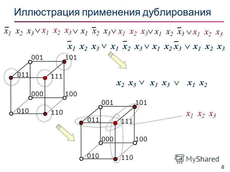8 Иллюстрация применения дублирования x 1 x 2 x 3 101001 100000 010 110 011 111 101001 100000 010 110 011 111 x 2 x 3 x 1 x 3 x 1 x 2 x 1 x 2 x 3 x 1 x 2 x 3 x 1 x 2 x 3 x 1 x 2 x 3
