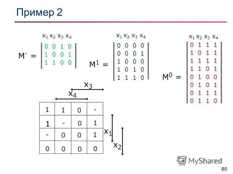 80 Пример 2 x3x3 x4x4 x1x1 x2x2 1 1 0 - 1 - 0 1 - 0 0 1 0 0 0 0 0 1 1 1 1 0 1 1 1 1 1 1 0 1 0 1 0 0 0 1 0 1 1 1 0 1 1 0 М 0 = 0 0 0 0 0 1 1 0 0 0 1 0 1 1 1 0 М 1 = 0 0 1 0 1 0 0 1 1 1 0 0 М - = x 1 x 2 x 3 x 4
