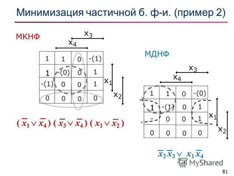 81 Минимизация частичной б. ф-и. (пример 2) x3x3 x4x4 x1x1 x2x2 1 1 0 -(0) 1 -(1) 0 1 - 0 0 1 0 0 0 0 x3x3 x4x4 x1x1 x2x2 1 1 0 1 -(0) 0 1 -(1) 0 0 1 0 0 0 0 x 2 x 3 x 1 x 4 ( x 1 x 4 ) ( x 3 x 4 ) ( x 1 x 2 ) МКНФ МДНФ