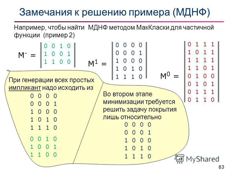 83 Замечания к решению примера (МДНФ) 0 1 1 1 1 0 1 1 1 1 1 1 0 1 0 1 0 0 0 1 0 1 1 1 0 1 1 0 М 0 = 0 0 0 0 0 1 1 0 0 0 1 0 1 1 1 0 М 1 = 0 0 1 0 1 0 0 1 1 1 0 0 М - = Например, чтобы найти МДНФ методом Мак Класки для частичной фонкции (пример 2) При