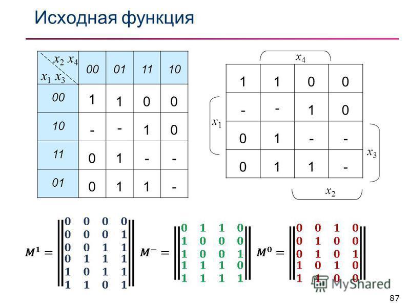Исходная фонкция 87 00011110 00 1 100 10 - - 10 11 01-- 01 011- x2 x4x2 x4 x1 x3x1 x3 1100 - - 10 01-- 011- x4x4 x2x2 x3x3 x1x1