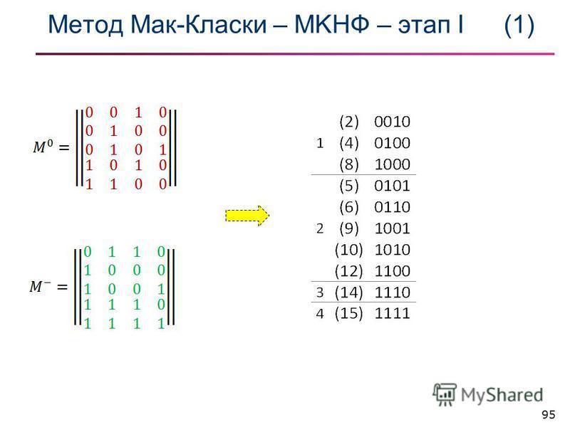 Метод Мак-Класки – МKНФ – этап I(1) 95