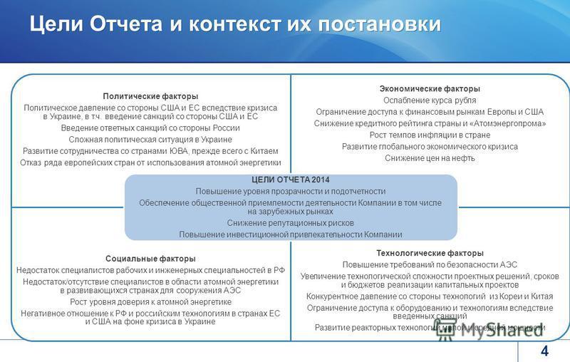 Цели Отчета и контекст их постановки 4 Политические факторы Политическое давление со стороны США и ЕС вследствие кризиса в Украине, в т.ч. введение санкций со стороны США и ЕС Введение ответных санкций со стороны России Сложная политическая ситуация