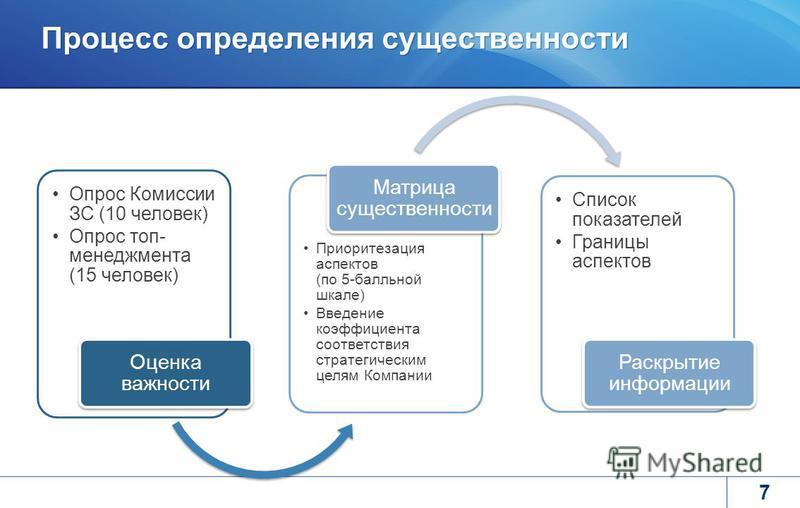Процесс определения существенности 7 Опрос Комиссии ЗС (10 человек) Опрос топ- менеджмента (15 человек) Оценка важности Приоритезация аспектов (по 5-балльной шкале) Введение коэффициента соответствия стратегическим целям Компании Матрица существеннос