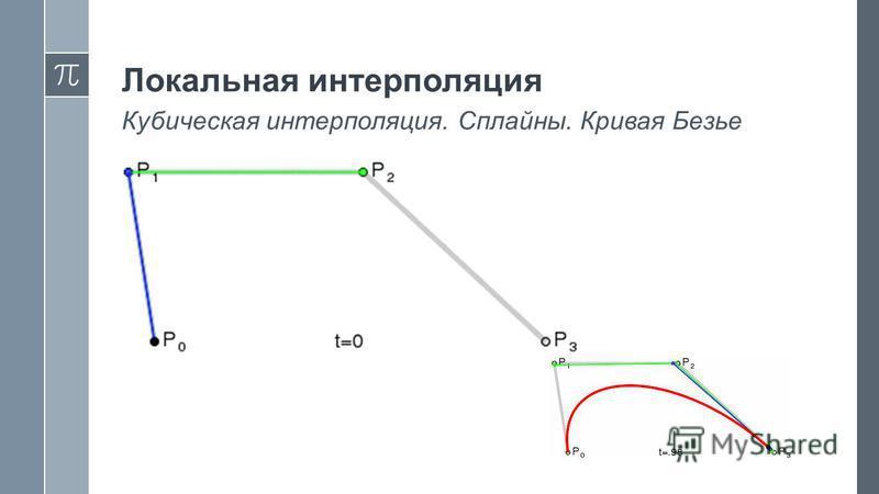 Локальная интерполяция Кубическая интерполяция. Сплайны. Кривая Безье
