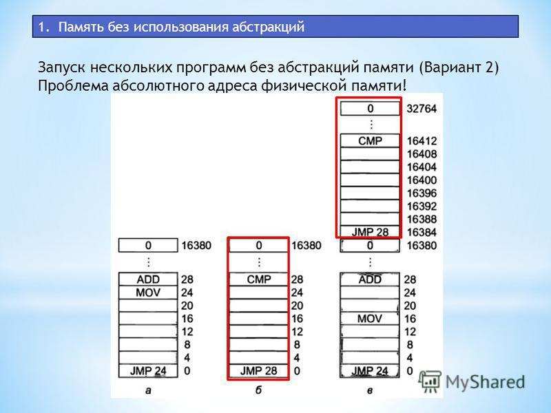 1. Память без использования абстракций Запуск нескольких программ без абстракций памяти (Вариант 2) Проблема абсолютного адреса физической памяти!