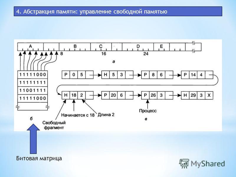 4. Абстракция памяти: управление свободной памятью Битовая матрица