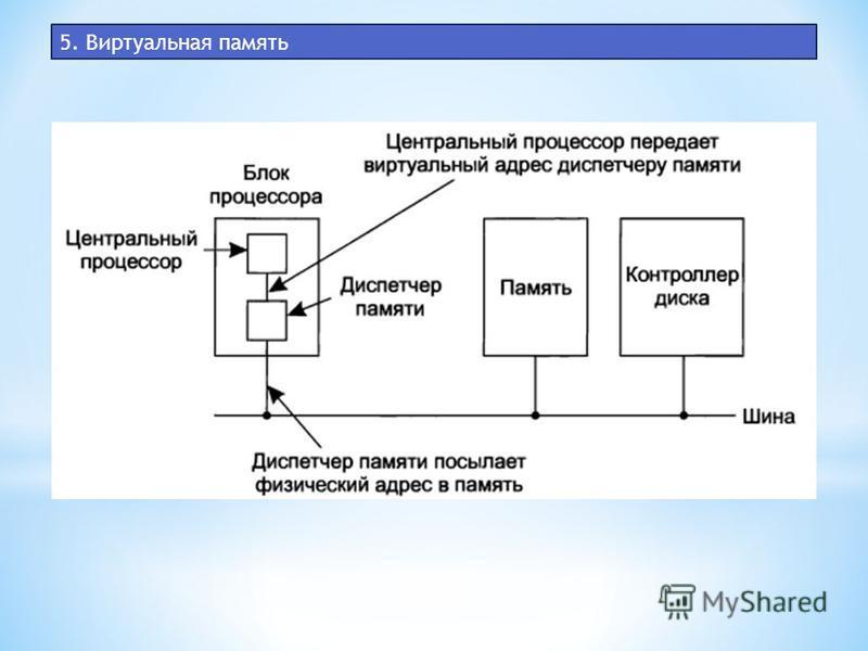 5. Виртуальная память