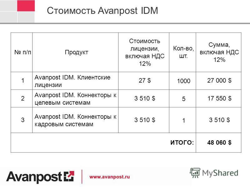 Стоимость Avanpost IDM п/п Продукт Cтоимость лицензии, включая НДС 12% Кол-во, шт. Сумма, включая НДС 12% 1 Avanpost IDM. Клиентские лицензии 27 $27 $100027 000 $ 2 Avanpost IDM. Коннекторы к целевым системам 3 510 $517 550 $ 3 Avanpost IDM. Коннекто