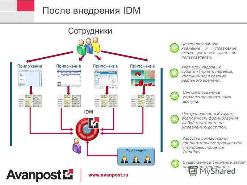 Приложение Сотрудники Приложение После внедрения IDM Отдел кадров Централизованное хранение и управление всеми учетными данными пользователей. Централизованное управление политиками доступа. Централизованный аудит, возможность формирования любой отче