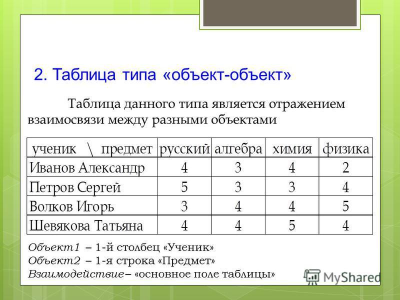 2. Таблица типа «объект-объект» Таблица данного типа является отражением взаимосвязи между разными объектами Объект 1 – 1-й столбец «Ученик» Объект 2 – 1-я строка «Предмет» Взаимодействие – «основное поле таблицы»