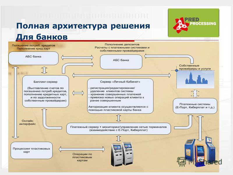 Полная архитектура решения Для банков