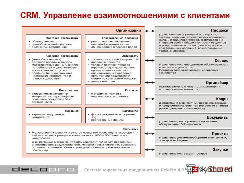 CRM. Управление взаимоотношениями с клиентами