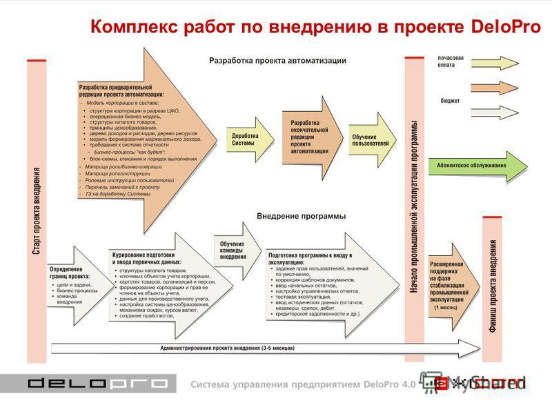 Комплекс работ по внедрению в проекте DeloPro