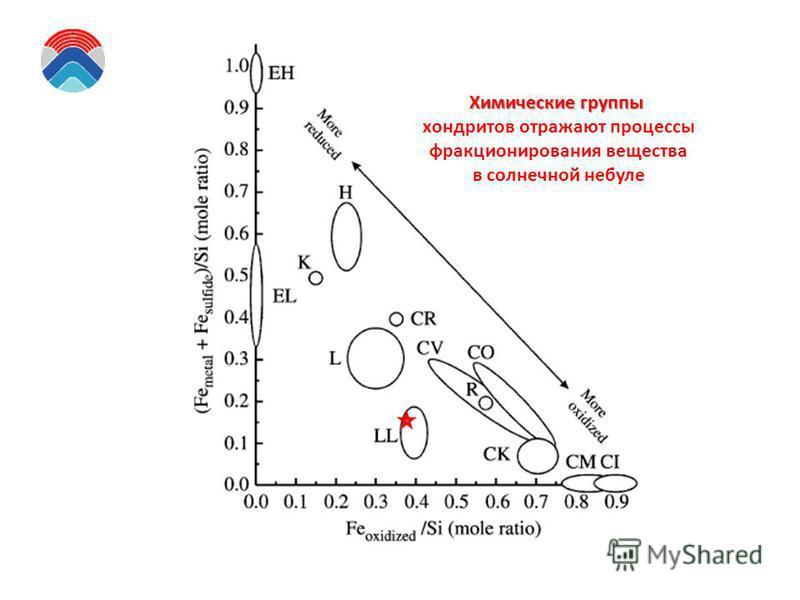 Химические группы хондритов отражают процессы фракционирования вещества в солнечной небуле