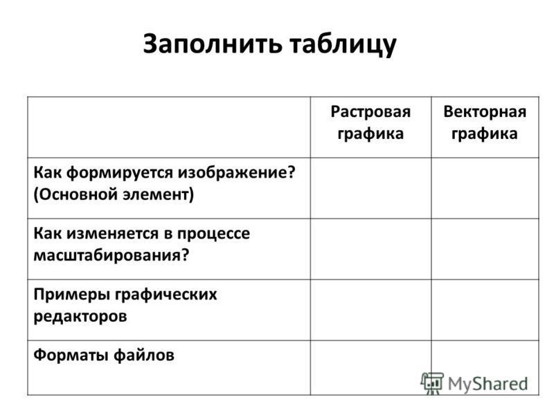 Заполнить таблицу Растровая графика Векторная графика Как формируется изображение? (Основной элемент) Как изменяется в процессе масштабирования? Примеры графических редакторов Форматы файлов