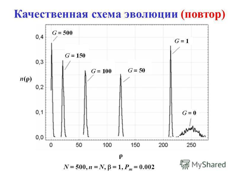 Качественная схема эволюции (повтор) N = 500, n = N, = 1, P m = 0.002