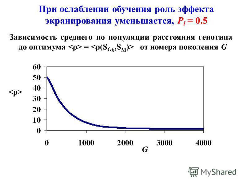 При ослаблении обучения роль эффекта экранирования уменьшается, P l = 0.5 Зависимость среднего по популяции расстояния генотипа до оптимума = от номера поколения G G