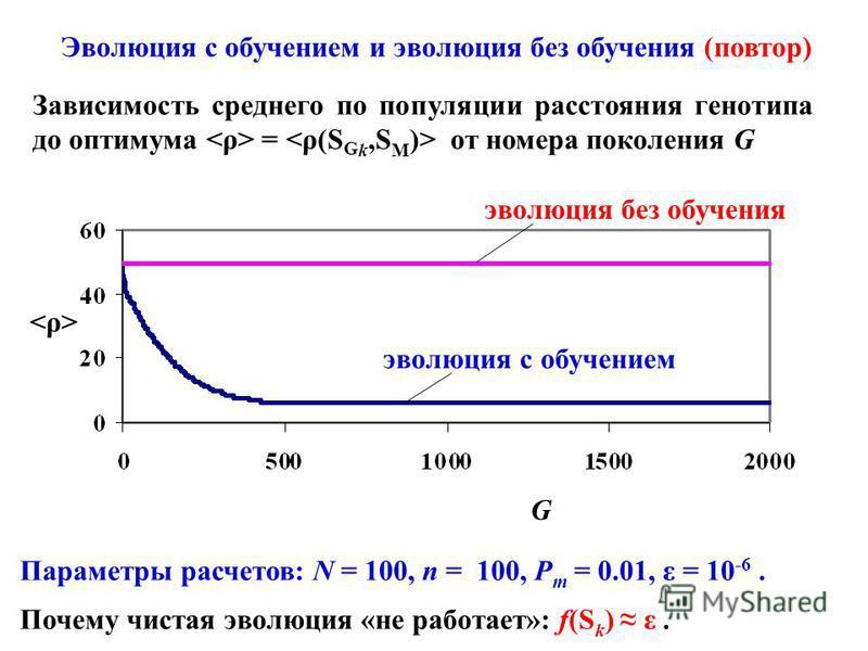 Параметры расчетов: N = 100, n = 100, P m = 0.01, ε = 10 -6. Почему чистая эволюция «не работает»: f(S k ) ε. Эволюция с обучением и эволюция без обучения (повтор) Зависимость среднего по популяции расстояния генотипа до оптимума = от номера поколени