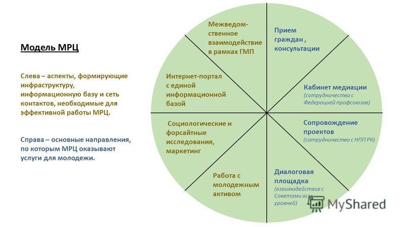 Интернет-портал с единой информационной базой Сопровождение проектов (сотрудничество с НПП РК) Кабинет медиации (сотрудничество с Федерацией профсоюзов) Диалоговая площадка (взаимодействие с Советами всех уровней) Межведом- ственное взаимодействие в