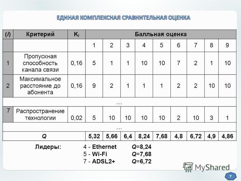 7 (i)(i)КритерийKiKi Балльная оценка 123456789 1 Пропускная способность канала связи 0,1651110 721 2 Максимальное расстояние до абонента 0,16921112210 … 7 Распространение технологии 0,02510 2 31 … Q5,325,666,48,247,684,86,724,94,86 Лидеры: 4 - Ethern