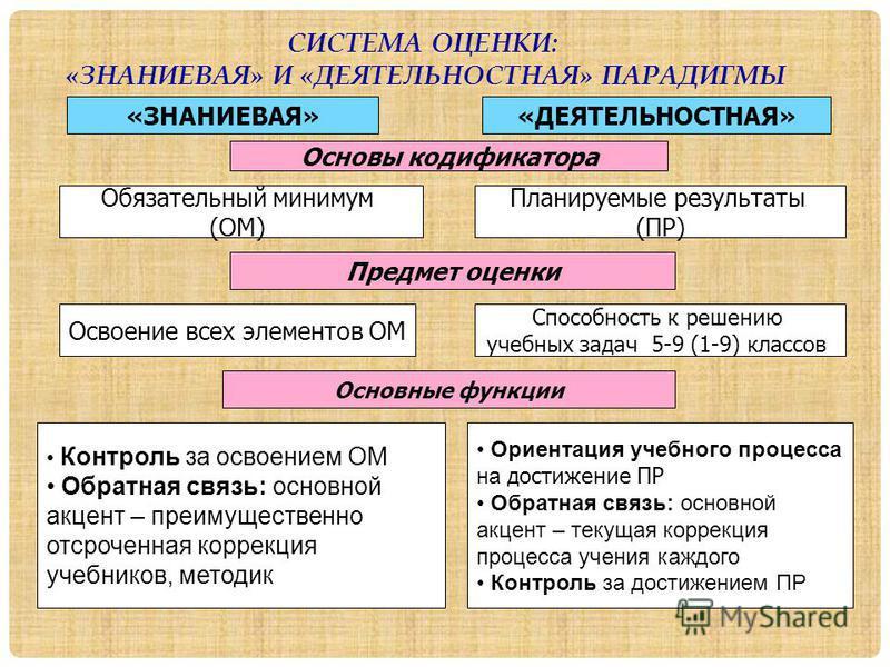 СИСТЕМА ОЦЕНКИ: «ЗНАНИЕВАЯ» И «ДЕЯТЕЛЬНОСТНАЯ» ПАРАДИГМЫ «ЗНАНИЕВАЯ» Основы кодификатора «ДЕЯТЕЛЬНОСТНАЯ» Обязательный минимум (ОМ) Контроль за освоением ОМ Обратная связь: основной акцент – преимущественно отсроченная коррекция учебников, методик Пр