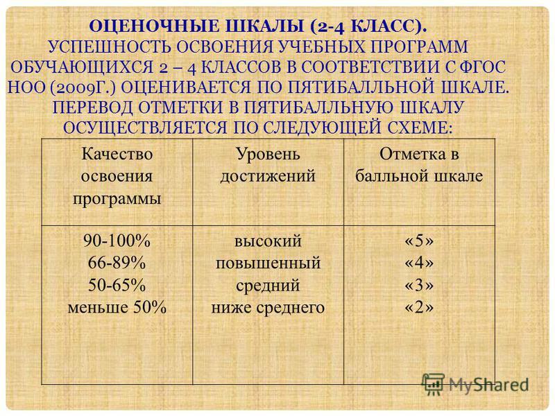 ОЦЕНОЧНЫЕ ШКАЛЫ (2-4 КЛАСС). УСПЕШНОСТЬ ОСВОЕНИЯ УЧЕБНЫХ ПРОГРАММ ОБУЧАЮЩИХСЯ 2 – 4 КЛАССОВ В СООТВЕТСТВИИ С ФГОС НОО (2009Г.) ОЦЕНИВАЕТСЯ ПО ПЯТИБАЛЛЬНОЙ ШКАЛЕ. ПЕРЕВОД ОТМЕТКИ В ПЯТИБАЛЛЬНУЮ ШКАЛУ ОСУЩЕСТВЛЯЕТСЯ ПО СЛЕДУЮЩЕЙ СХЕМЕ: Качество освоени